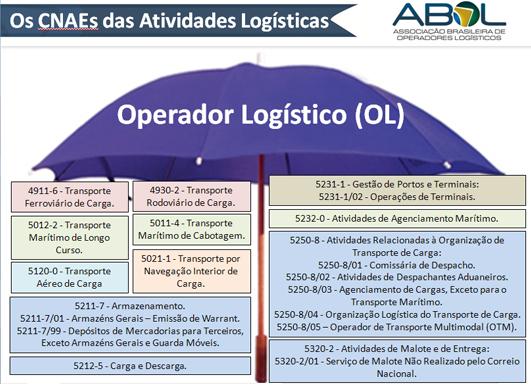 Quadro 1 – Conjunto de atividades logísticas classificadas no Brasil
