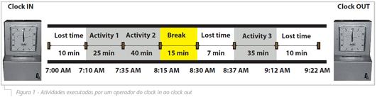 200_Figura-1---Atividades-executadas-por-um-operador-do-clock-in-ao-clock-out