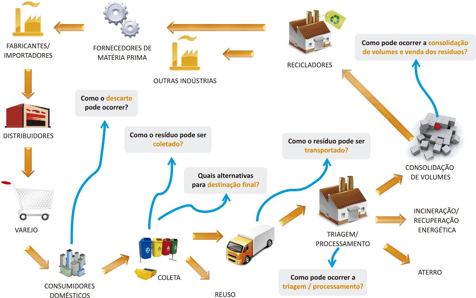 de resíduos pós consumo contendo as principais necessidades de  #0988C2 1659x1039