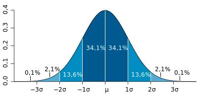 Figura 2: Nível sigma dos processos