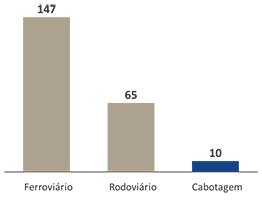 Manutenção necessária para cada modal (R$/1.000 TKUs). Fonte: Ilos/CNT