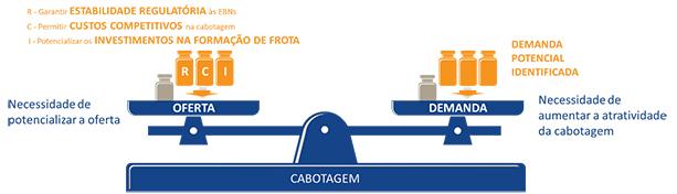 Ações necessárias para fomento da cabotagem. Fonte: Ilos