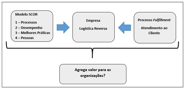 Relação entre Modelo SCOR, logística reversa e fulfillment. Fonte: desenvolvido pelos autores